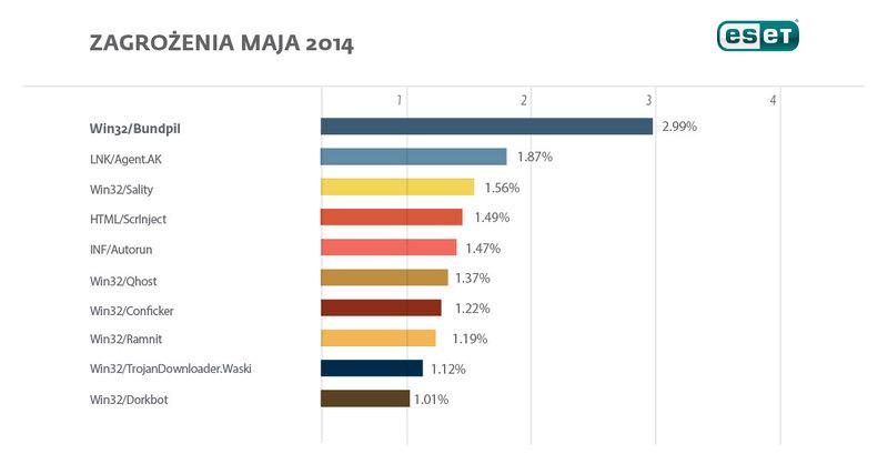 Raport ESET - Zagrożenia z miesiąca maj 2014