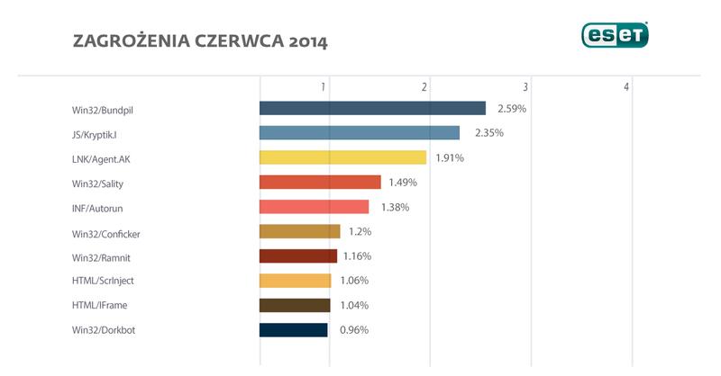 Raport ESET - czerwiec 2014