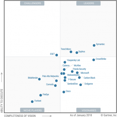 eset-gartner-magic-quadrant